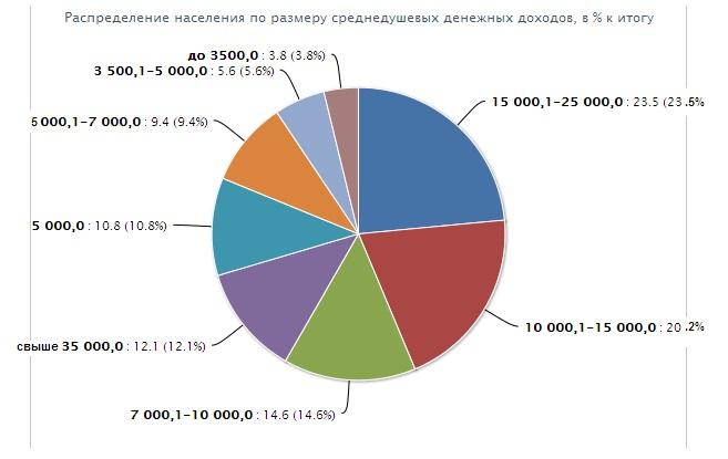 Таблица доходов по России фото